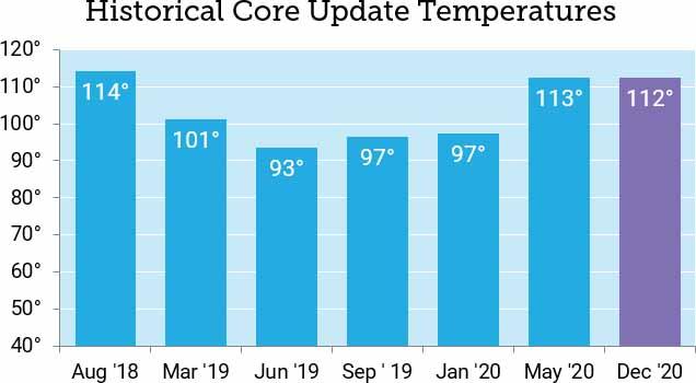 moz core update graph